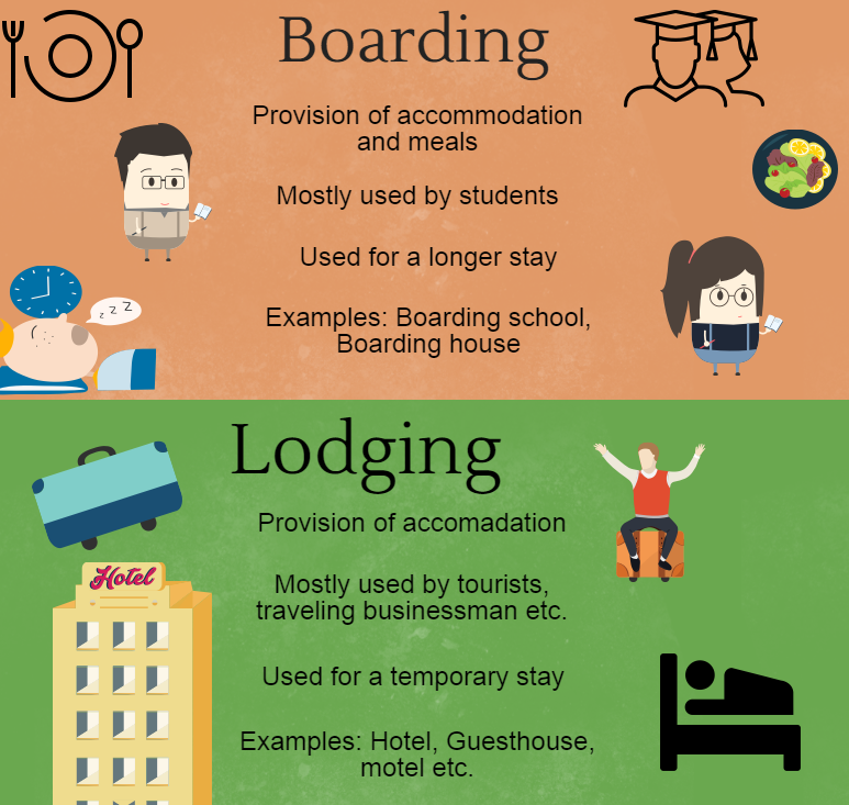 students staying in boarding house Students thinking about boarding school often have a lot of questions answers to  the  how do i stay in touch with friends/family from home there are many.