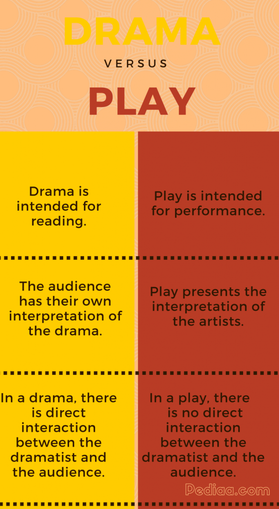 difference of dramas and plays