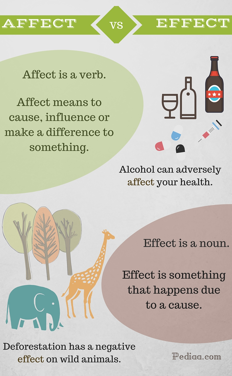 difference between affect and effect - HD 791×1281
