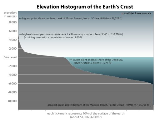 Difference Between Altitude And Elevation - Altitude elevation