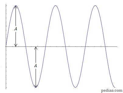 Difference Between Amplitude and Magnitude - sin_curve_amplitude