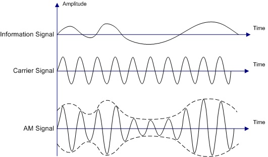 difference between amplitude modulation and frequency