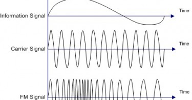Compare Amplitude Modulation and Frequency Modulation