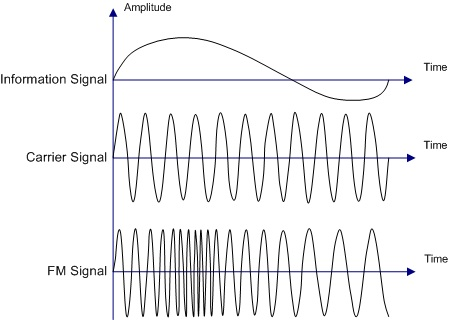 difference between amplitude modulation and frequency modulation rh pediaa com frequency modulation circuit diagram frequency modulation circuit diagram using multisim