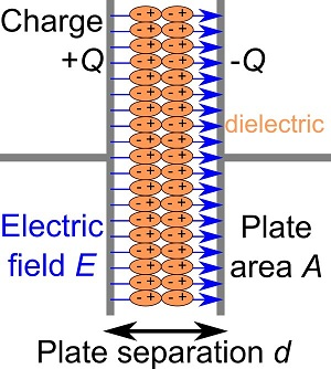 Difference Between Capacitor and Inductor - Capacitor_structure