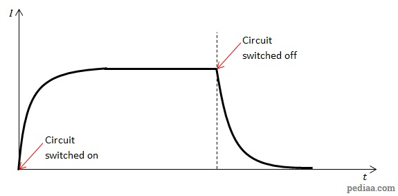 Difference Between Capacitor and Inductor - Inductor_DC