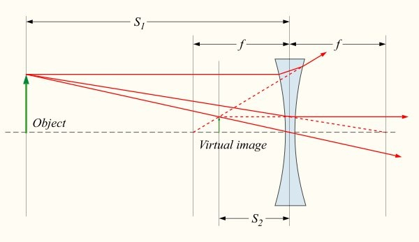 Can a diverging lens form a real image dolapgnetband can a diverging lens form a real image ccuart Images
