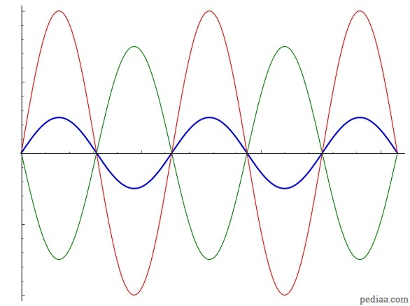 Difference Between Constructive and Destructive Interference