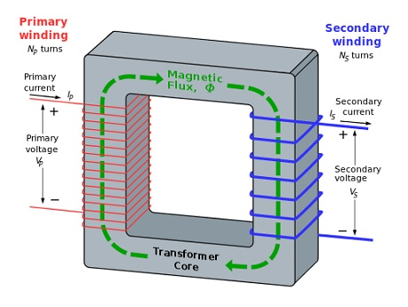 Difference Between Eddy Current And Induced Current
