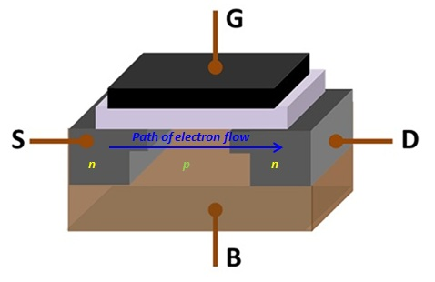 Difference Between IGBT and MOSFET - MOSFET_Structure
