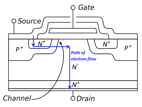 a summary of power mosfet Sic power devices are schottky diodes, jfets, mosfets and bjts for sic  switches in particular, the drivers still remain challenging in the next section, the .