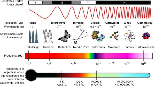 Difference Between Mechanical And Electromagnetic Waves