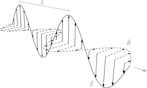Difference Between Radio Waves and Sound Waves - Electromagnetic_Waves