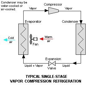 Difference Between Refrigeration and Air Conditioning - Refrigeration