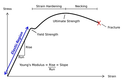 Difference Between Stress and Strain - Stress_vs_Strain_Curve_for_a_ductile_material