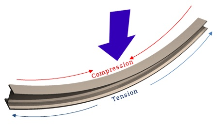 Difference Between Tension and Compression - Bending