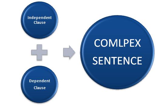 compound vs complex sentences