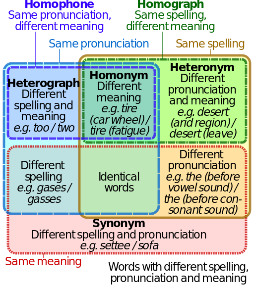 Difference Between Homophones And Homonyms on Homograph And Homophone Venn Diagram