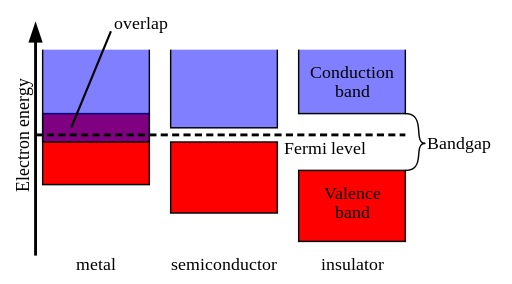 Difference Between p-type and n-type Semiconductor - Band_Gaps