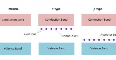 difference between p type and n type semiconductor
