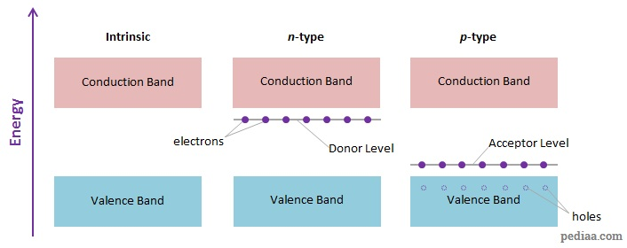 Difference Between p-type and n-type Semiconductor - Energy_bands_in_intrinsic_and_extrinsic_semiconductors