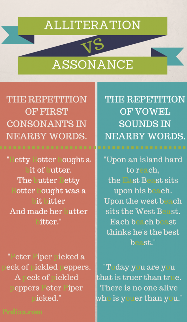 Alliteration is used in both prose and verse, it is commonly used in ...
