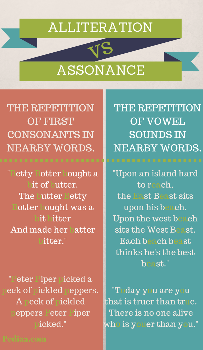 Difference Between Alliteration and Assonance