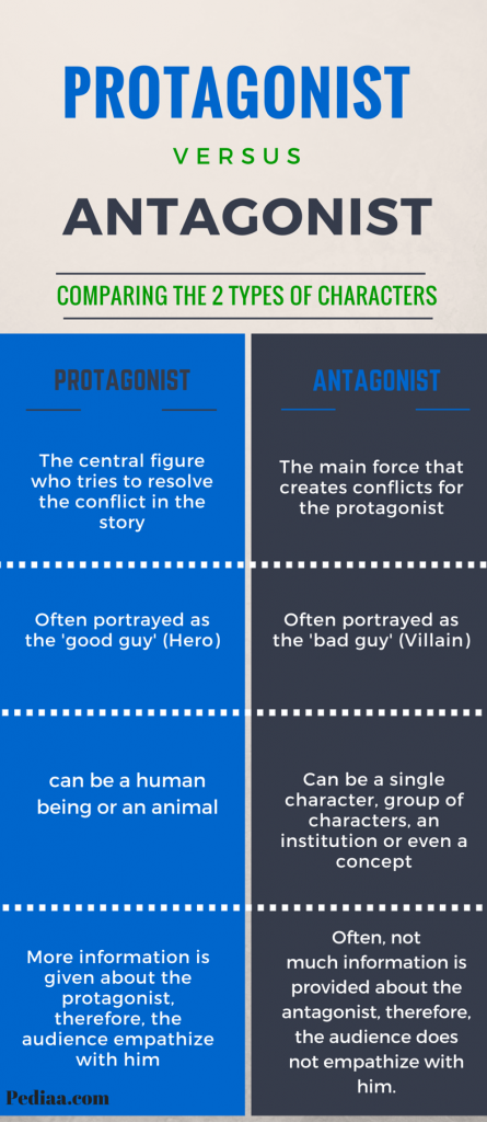 protagonist vs antagonist -comparision