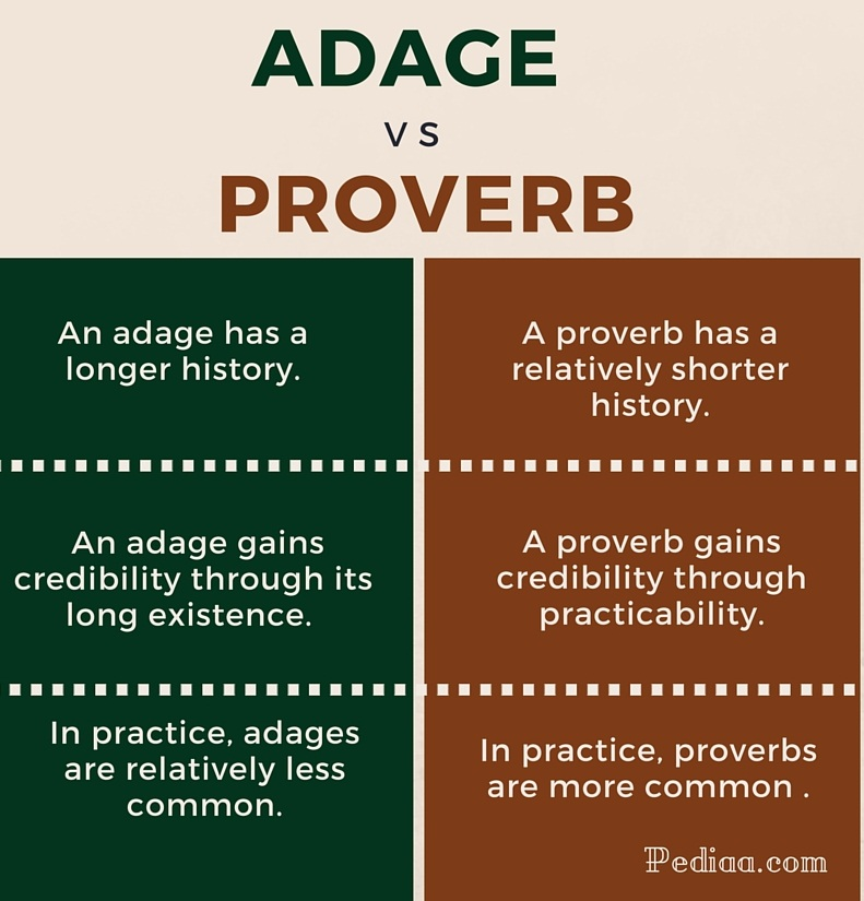 Difference Between Adage and Proverb - infographic