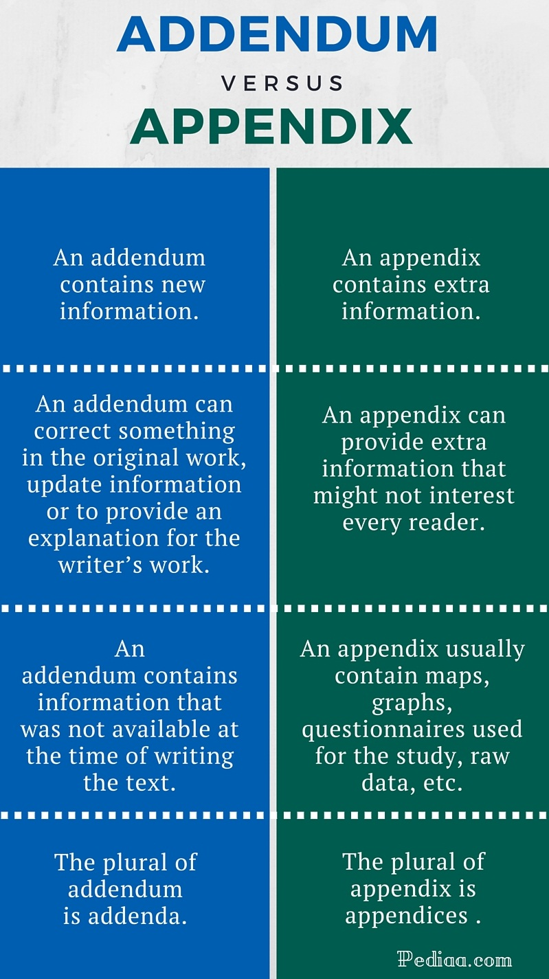 Difference Between Addendum and Appendix