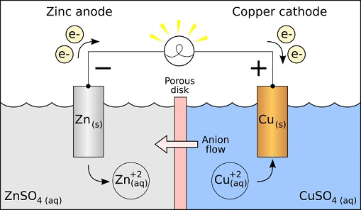 Difference Between Anode and Cathode - A_Galvanic_Cell