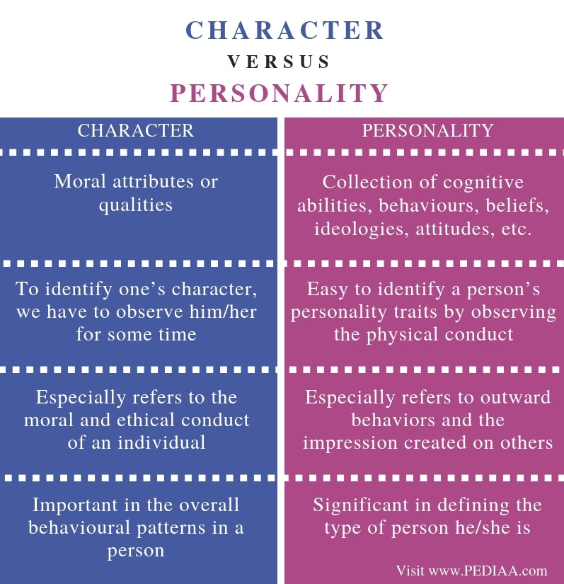 Difference Between Character and Personality - Comparison Summary