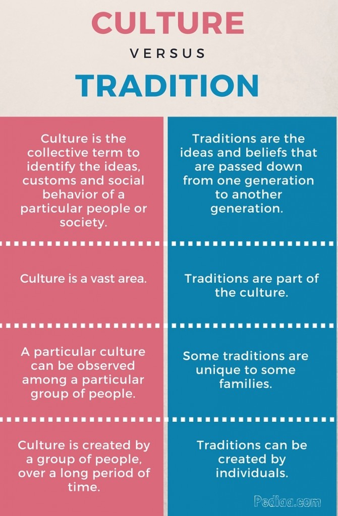 Difference Between Culture and Tradition - info
