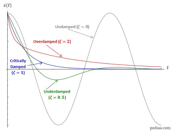 Difference Between Damped and Undamped Vibration
