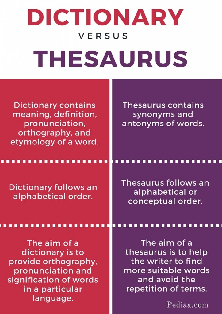 Difference Between Dictionary and Thesaurus- infographic