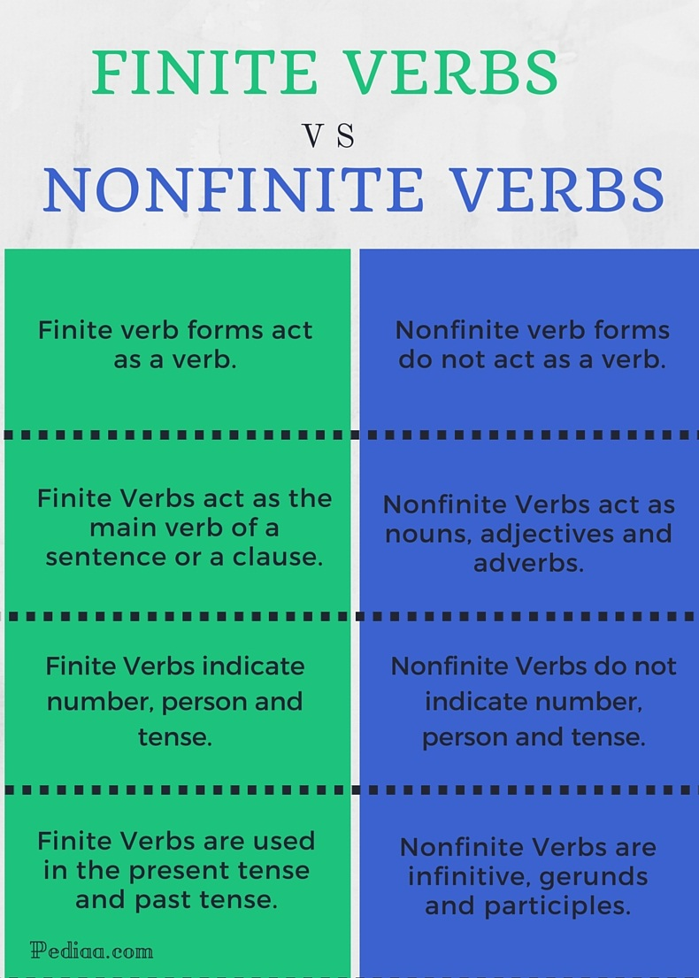 finite verb and noun phrase sentence
