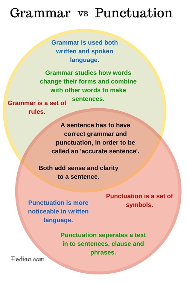 Difference Between Grammar and Punctuation-infographic