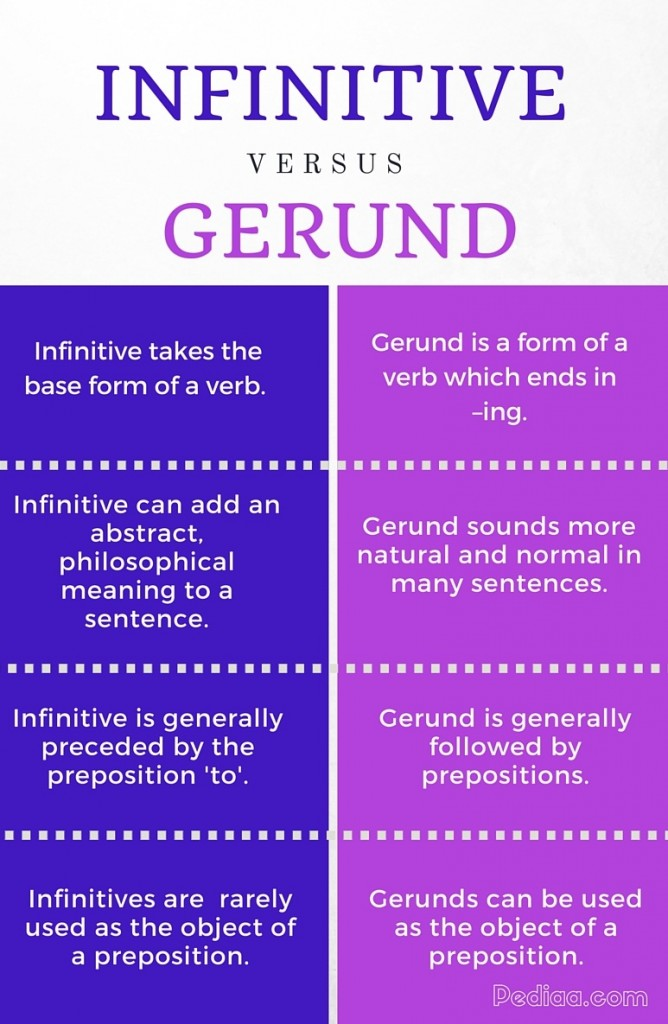 Difference Between Infinitive and Gerund