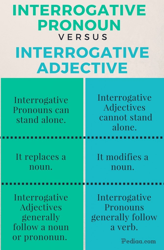 Difference Between Interrogative Pronoun and Interrogative ...