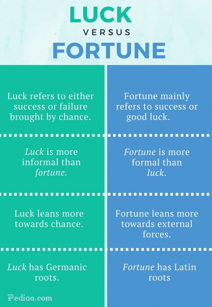 Difference Between Luck And Fortune A favorable time to ask for a raise; pediaa com