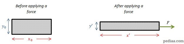 Difference Between Modulus Of Elasticity And Modulus Of Rigidity