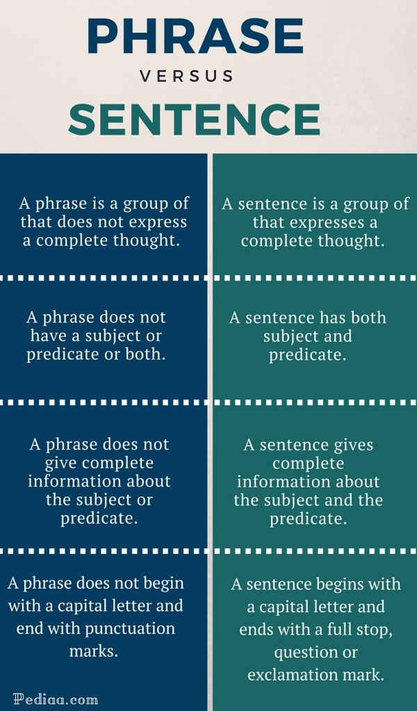 Difference Between Phrase and Sentence