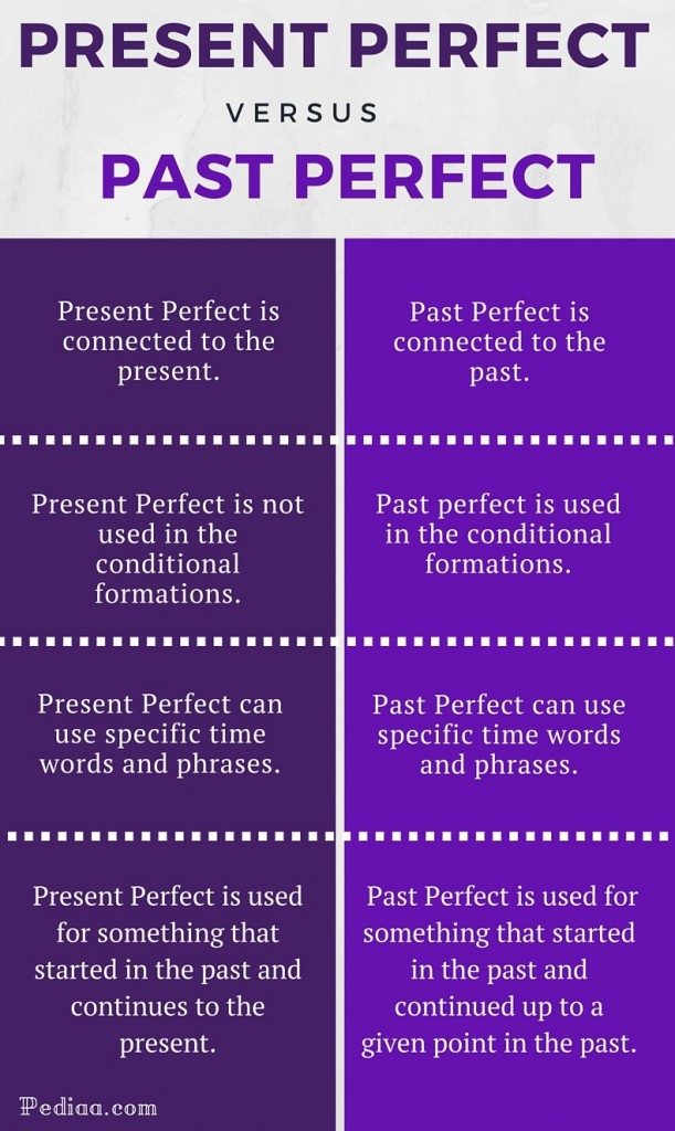 Difference Between Present Perfect and Past Perfect - infographic