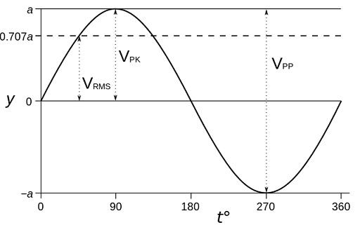 Difference Between RMS and Peak - Peak_RMS_and_Peak_to_Peak