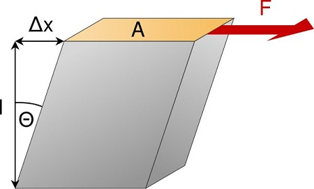 Difference Between Shear Stress and Tensile Stress - Shear_stress
