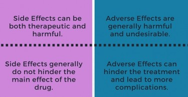 Difference Between Side Effect and Adverse Effect