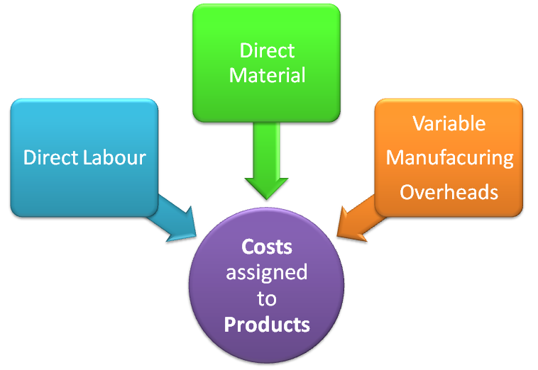 Main Difference – Absorption Costing vs. Marginal Costing
