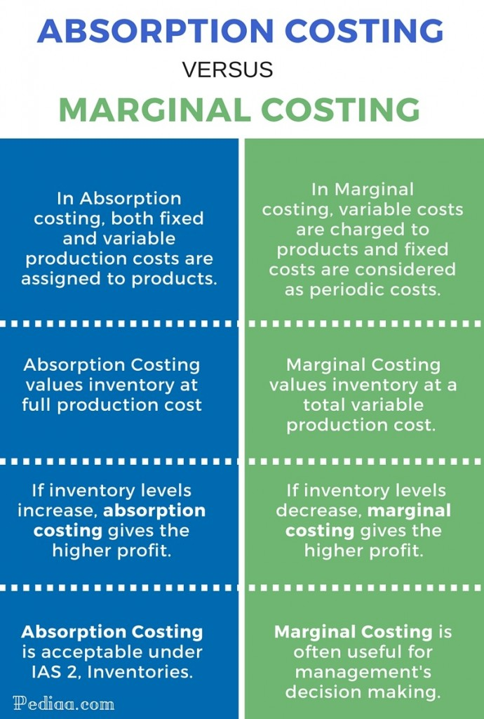 Difference between Absorption Costing and Marginal Costing - infographic