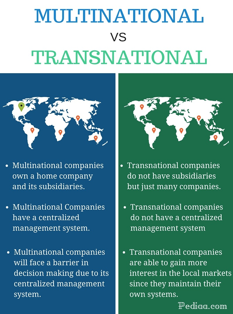 difference between multinational and transnational