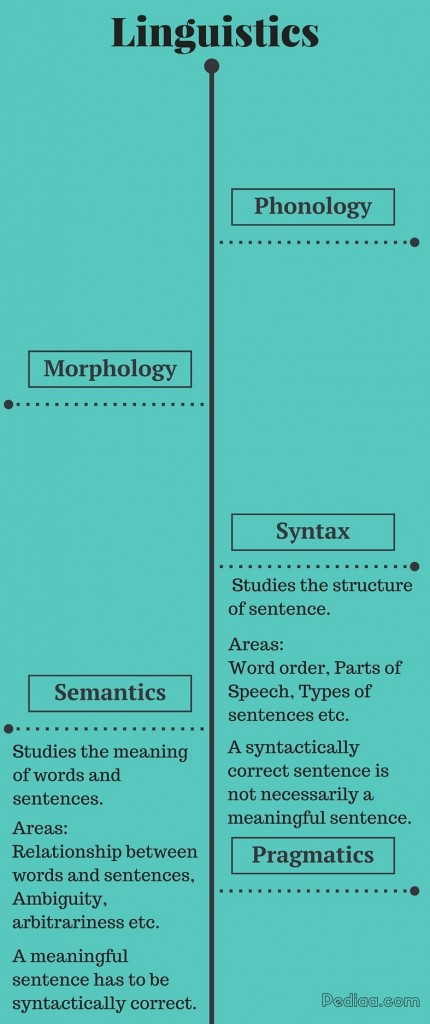 Main Difference - Syntax vs Semantics-infographic